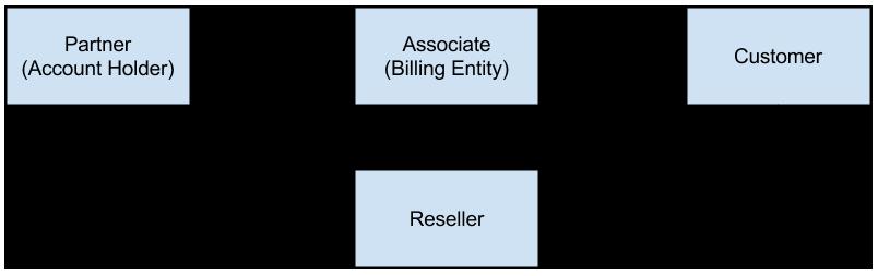 reseller-model